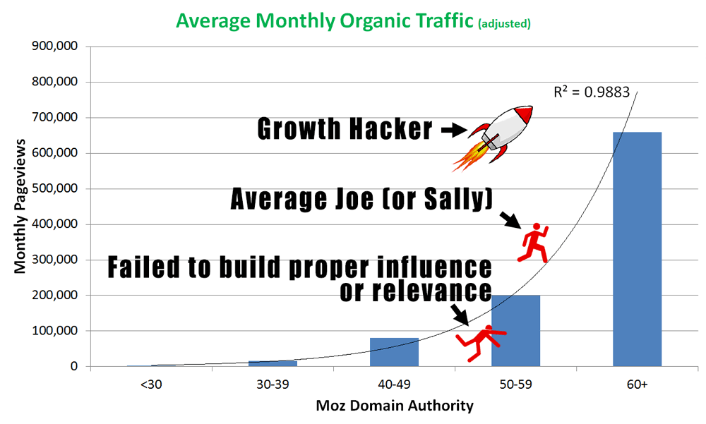 Growth hack your way to the front of the blog race